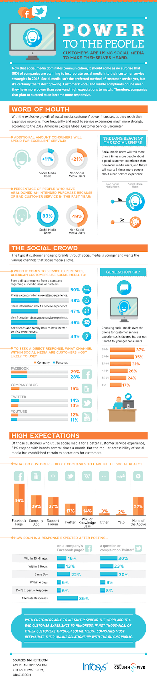 infographie-social-media-power-people
