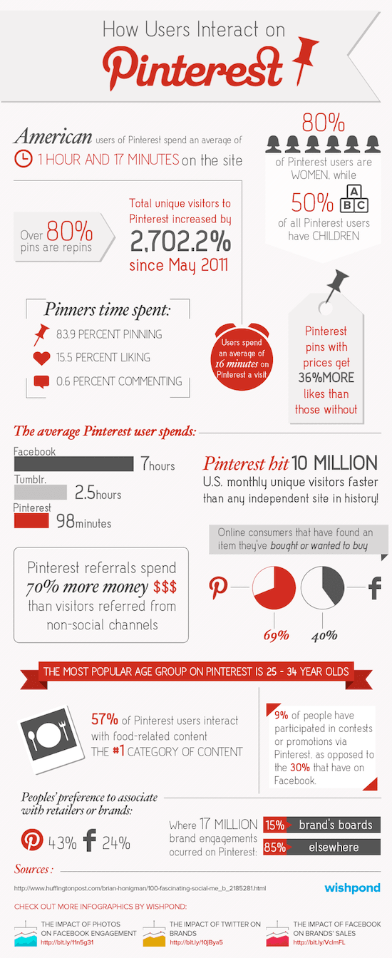 Infographic pinterest