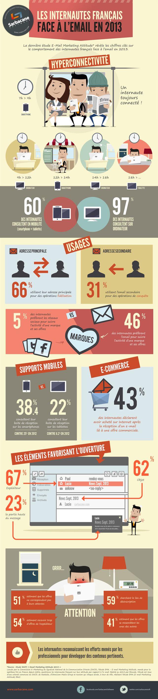 Les internautes français face à l'email en 2013