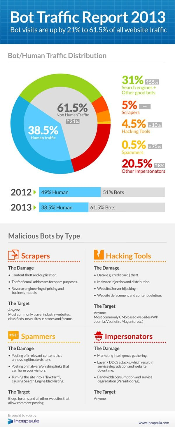 bot-traffic-report-2013