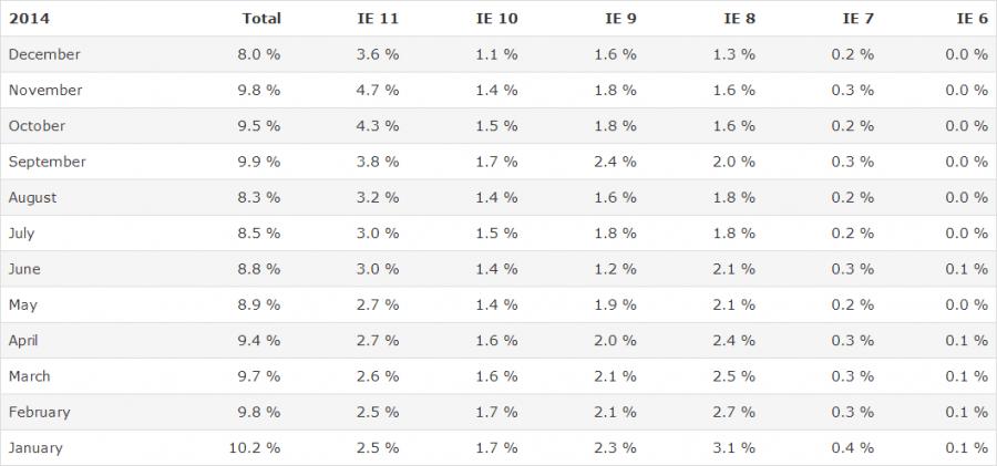 Stats en baisse - Internet Explorer 2014