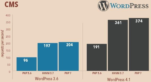 Benchmark PHP 7 avec WordPress 3.6 et 4.1